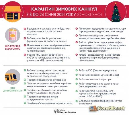 В Україні почав діяти другий локдаун: що варто знати про обмеження
